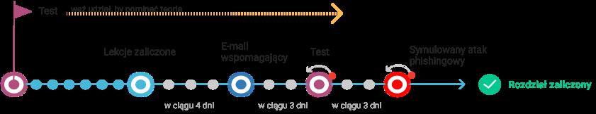 Etapy nauki na platformie szkoleniowej Kaspersky